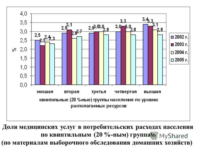 Доля медицинских услуг в потребительских расходах населения по квинтильным (20 %-ным) группам (по материалам выборочного обследования домашних хозяйств)
