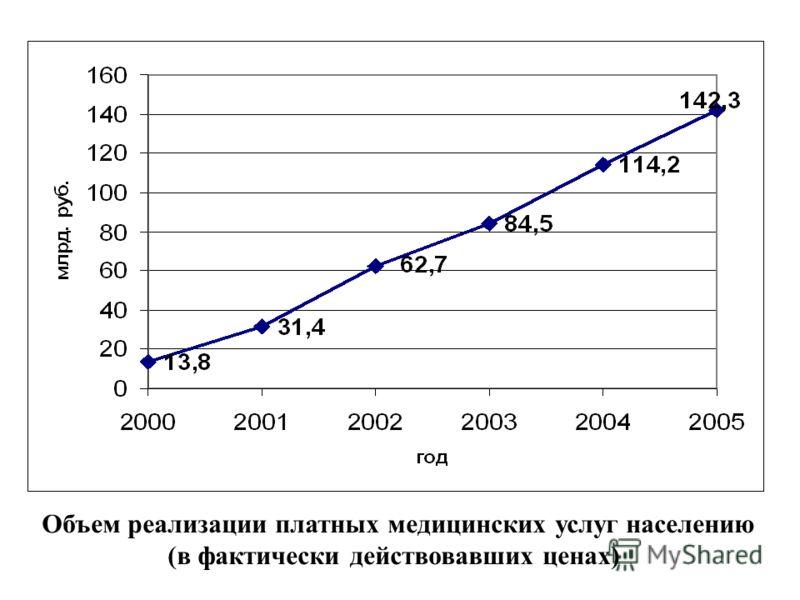 Объем реализации платных медицинских услуг населению (в фактически действовавших ценах)