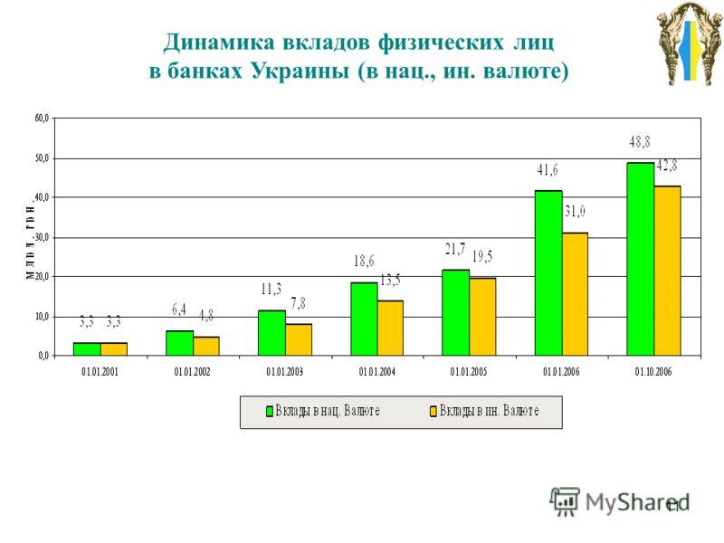 11 Динамика вкладов физических лиц в банках Украины (в нац., ин. валюте)