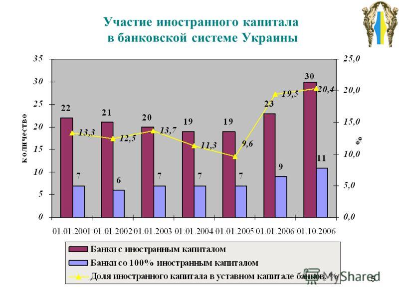 5 Участие иностранного капитала в банковской системе Украины