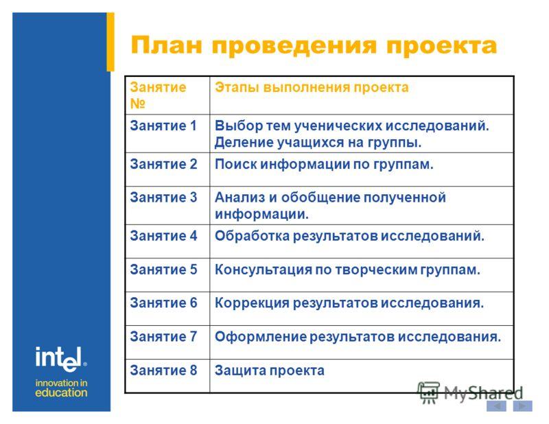 План проведения проекта Занятие Этапы выполнения проекта Занятие 1Выбор тем ученических исследований. Деление учащихся на группы. Занятие 2Поиск информации по группам. Занятие 3Анализ и обобщение полученной информации. Занятие 4Обработка результатов
