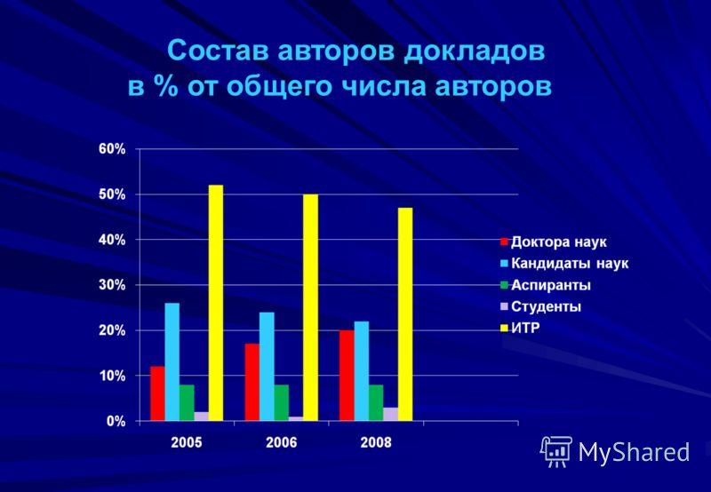 Состав авторов докладов в % от общего числа авторов
