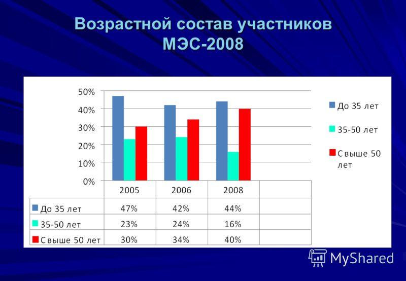 Возрастной состав участников МЭС-2008