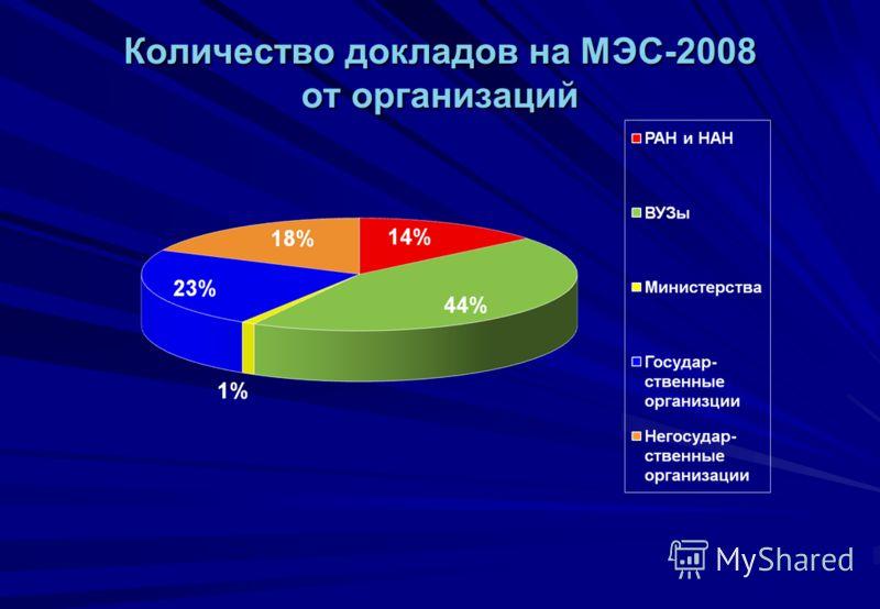 Количество докладов на МЭС-2008 от организаций