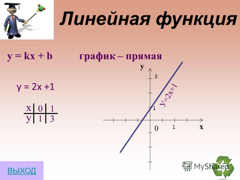 1) Найдите значение выражения 2) Найдите разность многочленов и 3) Упростите выражение 3х(х-2)-5х(х+3) ВЫХОД 3а