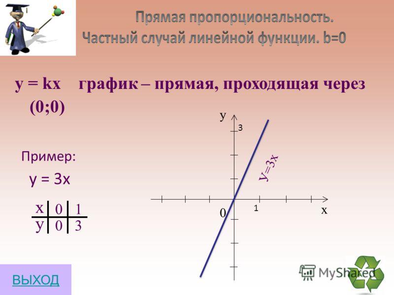 Линейная функция у = kх + b график – прямая х у 0 1 1 3 0 х у У=2х+1 у = 2х +1 1 1 3 ВЫХОД