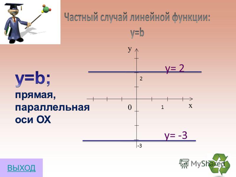 у = kх график – прямая, проходящая через (0;0) х у 0 0 1 3 х у 0 У=3х у = 3х 3 1 Пример: ВЫХОД
