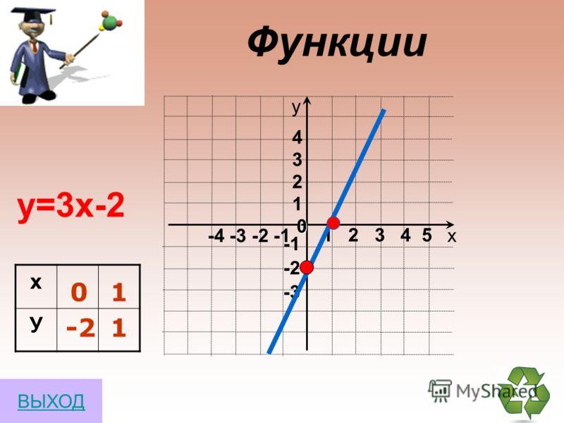 х у 0 1 2 y= 2 y= -3 -3 ВЫХОД