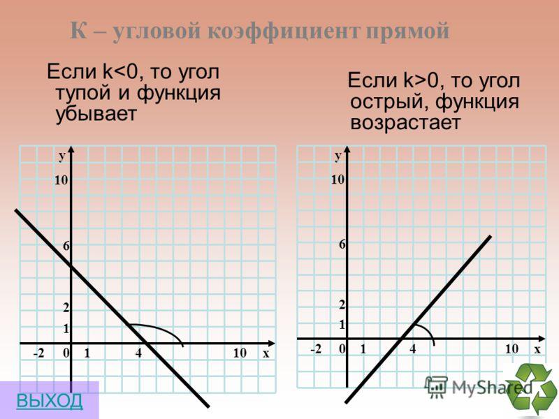 Функции х У y=3х-2 х у -4 -3 -2 -1 -3 -2 1 2 3 4 1 2 3 4 5 0 0 -21 1 ВЫХОД