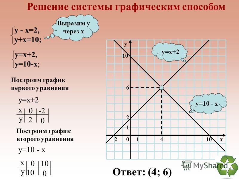 Решение систем способом сложения 7х+2у=1, 17х+6у=-9; Уравняем модули коэффициентов перед у |·(-3) -21х-6у=-3, 17х+6у=-9; + ____________ - 4х = - 12, 7х+2у=1; Сложим уравнения Решим уравнение х=3, 7х+2у=1; Подставим х=3, 7·3+2у=1; Решим уравнение х=3,