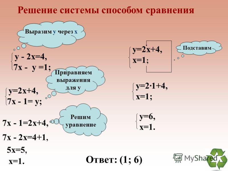 Способ введения новой переменной 3. Решим эту систему относительно a и b: 2a=10 a=5, тогда 2в=6 в=3. 4. Теперь найдем х и y, используя наши обозначения Ответ: