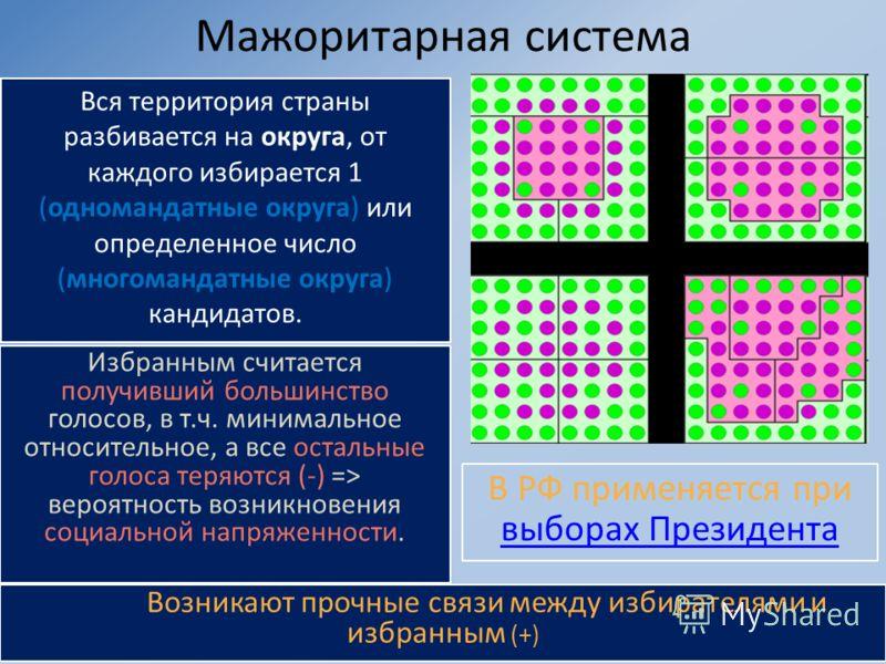 Мажоритарная система Вся территория страны разбивается на округа, от каждого избирается 1 (одномандатные округа) или определенное число (многомандатные округа) кандидатов. Возникают прочные связи между избирателями и избранным (+) Избранным считается
