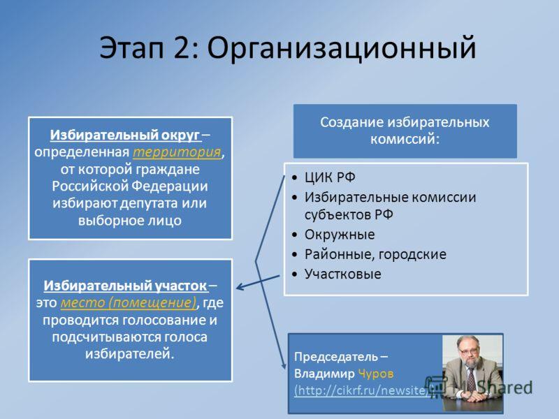 Этап 2: Организационный Избирательный округ – определенная территория, от которой граждане Российской Федерации избирают депутата или выборное лицо Избирательный участок – это место (помещение), где проводится голосование и подсчитываются голоса изби