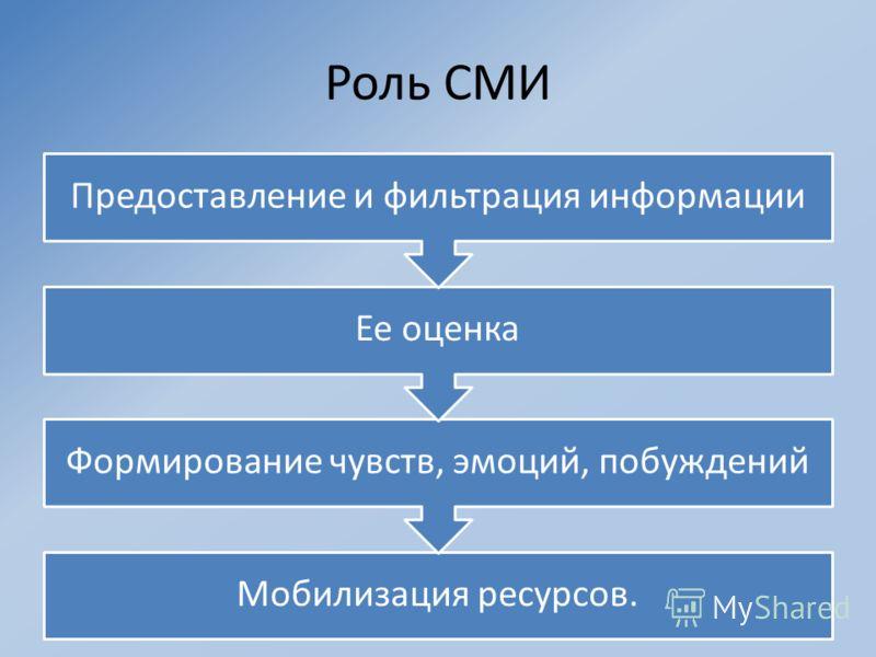 Роль СМИ Мобилизация ресурсов. Формирование чувств, эмоций, побуждений Ее оценка Предоставление и фильтрация информации
