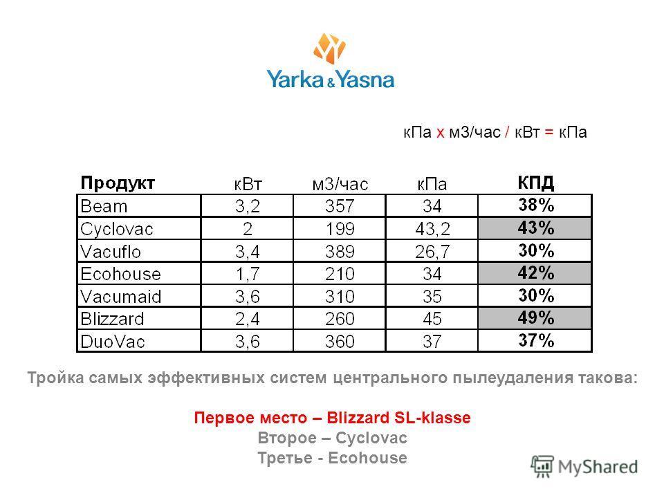 Тройка самых эффективных систем центрального пылеудаления такова: Первое место – Blizzard SL-klasse Второе – Cyclovac Третье - Ecohouse кПа х м3/час / кВт = кПа