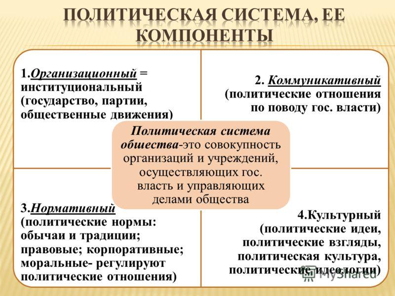 1.Организационный = институциональный (государство, партии, общественные движения) 2. Коммуникативный (политические отношения по поводу гос. власти) 3.Нормативный (политические нормы: обычаи и традиции; правовые; корпоративные; моральные- регулируют