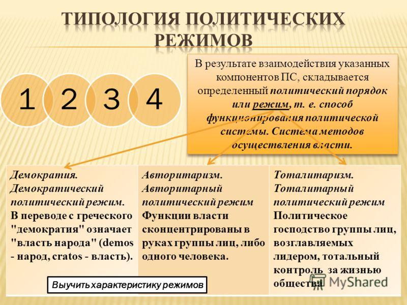 1234 В результате взаимодействия указанных компонентов ПС, складывается определенный политический порядок или режим, т. е. способ функционирования политической системы. Система методов осуществления власти. Демократия. Демократический политический ре