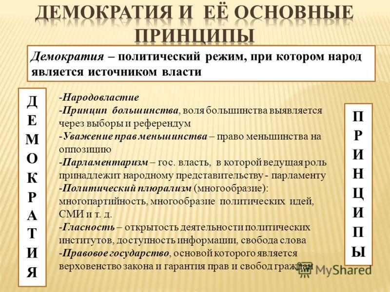 Демократия – политический режим, при котором народ является источником власти -Народовластие -Принцип большинства, воля большинства выявляется через выборы и референдум -Уважение прав меньшинства – право меньшинства на оппозицию -Парламентаризм – гос