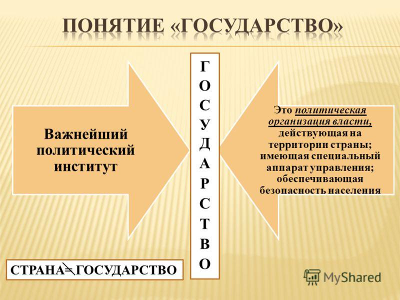 Важнейший политический институт Это политическая организация власти, действующая на территории страны; имеющая специальный аппарат управления; обеспечивающая безопасность населения СТРАНА= ГОСУДАРСТВО