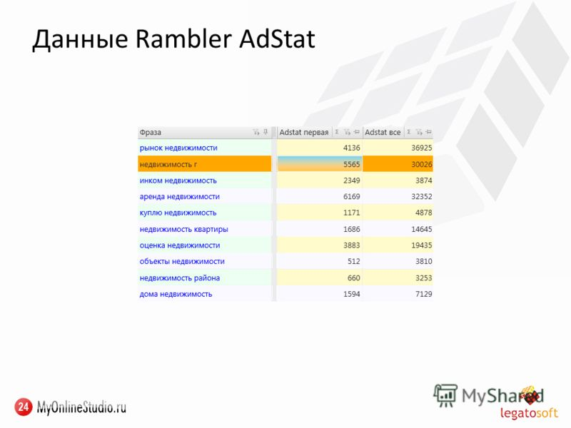 Данные Rambler AdStat