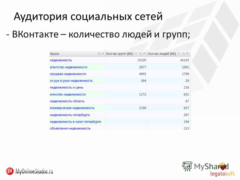 Аудитория социальных сетей - ВКонтакте – количество людей и групп;