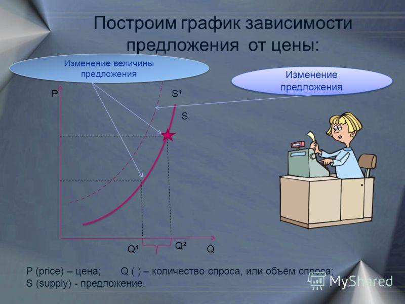 Р QQ¹ Q² Построим график зависимости предложения от цены: Изменение величины предложения Изменение предложения P (price) – цена; Q ( ) – количество спроса, или объём спроса; S (supply) - предложение. S S¹