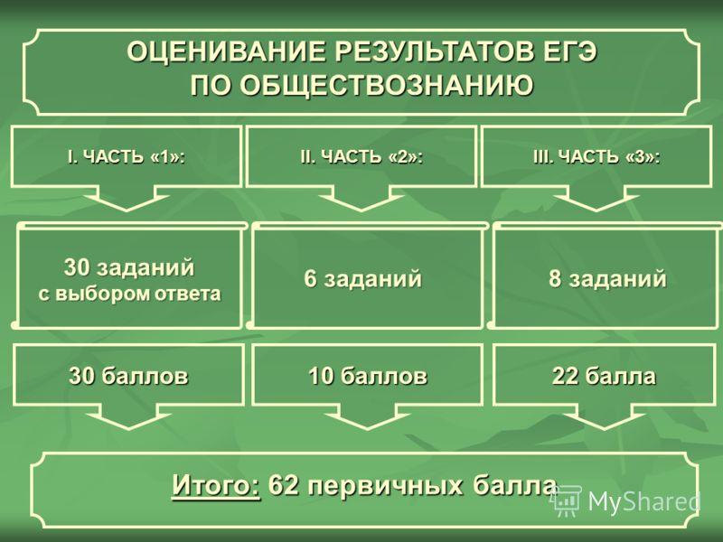 ОЦЕНИВАНИЕ РЕЗУЛЬТАТОВ ЕГЭ ПО ОБЩЕСТВОЗНАНИЮ I. ЧАСТЬ «1»: II. ЧАСТЬ «2»: III. ЧАСТЬ «3»: 30 заданий с выбором ответа 6 заданий 8 заданий 30 баллов 22 балла 10 баллов Итого: 62 первичных балла