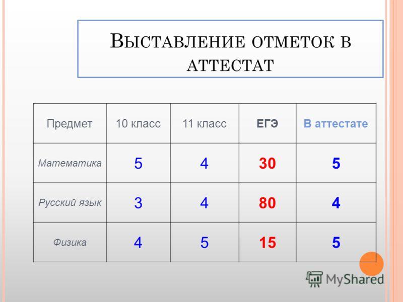 В ЫСТАВЛЕНИЕ ОТМЕТОК В АТТЕСТАТ Предмет10 класс11 классЕГЭВ аттестате Математика 54305 Русский язык 34804 Физика 45155