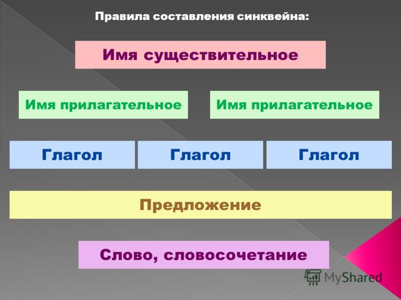 Правила составления синквейна: Имя существительное Имя прилагательное Глагол Предложение Слово, словосочетание