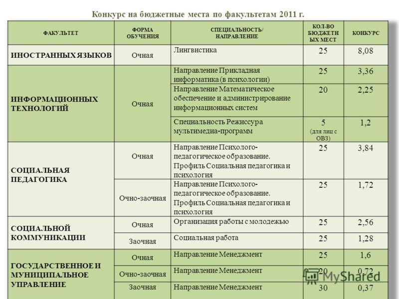 Конкурс на бюджетные места по факультетам 2011 г.