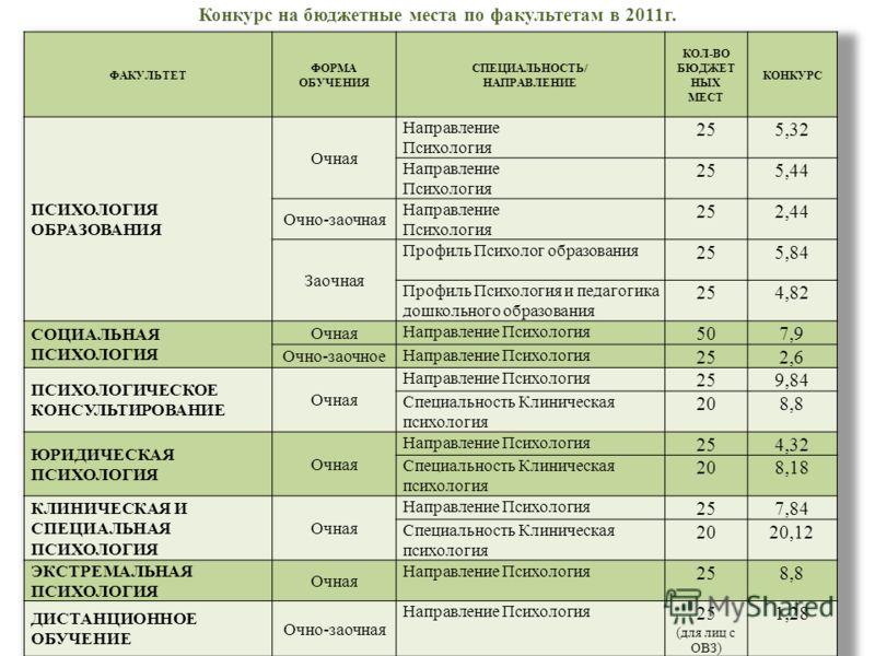 Конкурс на бюджетные места по факультетам в 2011г.