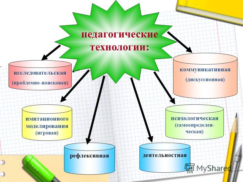 коммуникативная (дискуссионная) рефлексивная имитационного моделирования (игровая) психологическая (самоопределен- ческая) деятельностная педагогические технологии: исследовательская (проблемно-поисковая)