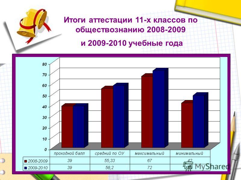 Итоги аттестации 11-х классов по обществознанию 2008-2009 и 2009-2010 учебные года