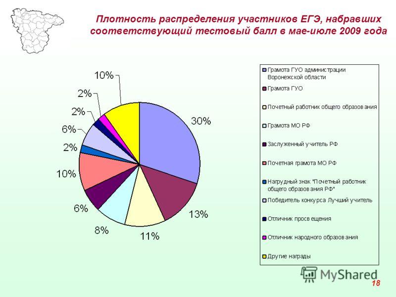 18 Плотность распределения участников ЕГЭ, набравших соответствующий тестовый балл в мае-июле 2009 года
