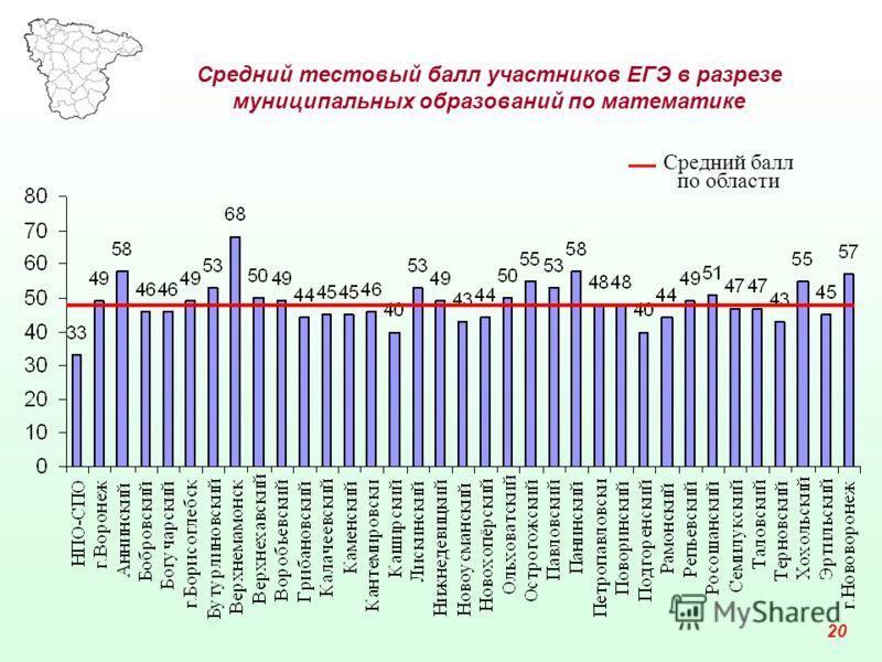 Средний тестовый балл участников ЕГЭ в разрезе муниципальных образований по математике 20 Средний балл по области