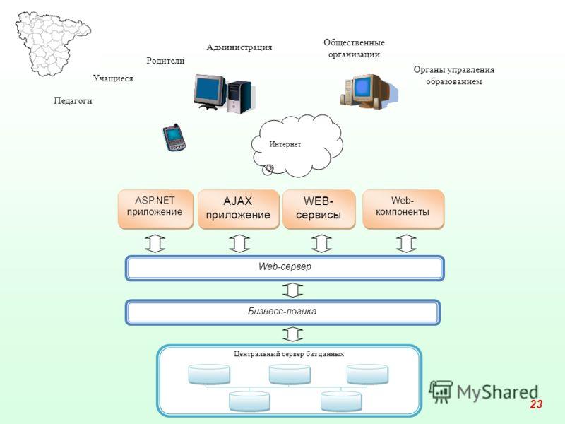 Бизнесс-логика ASP.NET приложение AJAX приложение WEB- сервисы Web- компоненты Интернет Учащиеся Родители Общественные организации Центральный сервер баз данных Органы управления образованием Педагоги Администрация Web-сервер 23