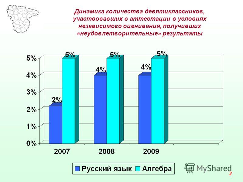 Динамика количества девятиклассников, участвовавших в аттестации в условиях независимого оценивания, получивших «неудовлетворительные» результаты 2