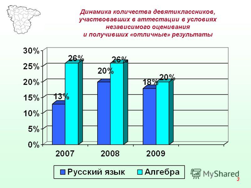 Динамика количества девятиклассников, участвовавших в аттестации в условиях независимого оценивания и получивших «отличные» результаты 3