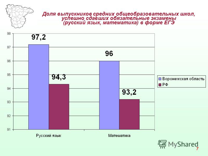 Доля выпускников средних общеобразовательных школ, успешно сдавших обязательные экзамены (русский язык, математика) в форме ЕГЭ 7
