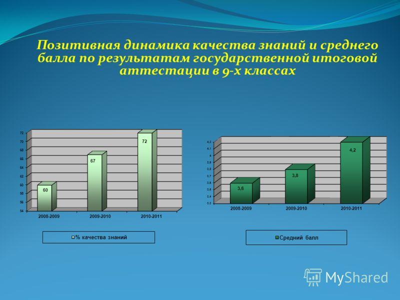 Позитивная динамика качества знаний и среднего балла по результатам государственной итоговой аттестации в 9-х классах