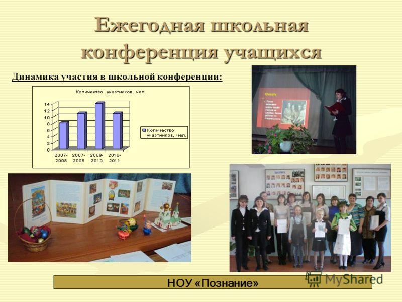 Ежегодная школьная конференция учащихся Динамика участия в школьной конференции: