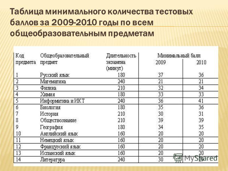 Таблица минимального количества тестовых баллов за 2009-2010 годы по всем общеобразовательным предметам