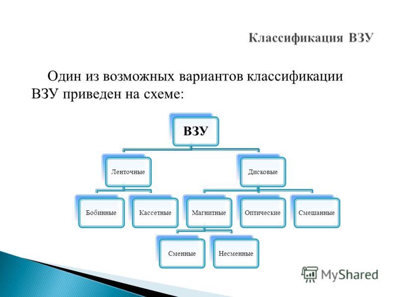 Один из возможных вариантов классификации ВЗУ приведен на схеме: ВЗУ ЛенточныеБобинныеКассетныеДисковыеМагнитныеСменныеНесменныеОптическиеСмешанные