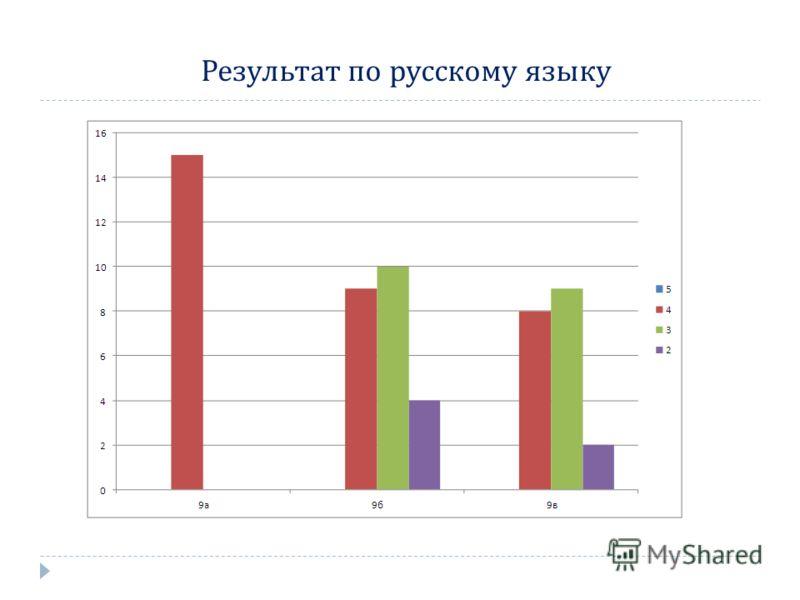 Результат по русскому языку