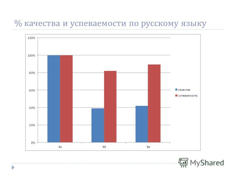 % качества и успеваемости по русскому языку