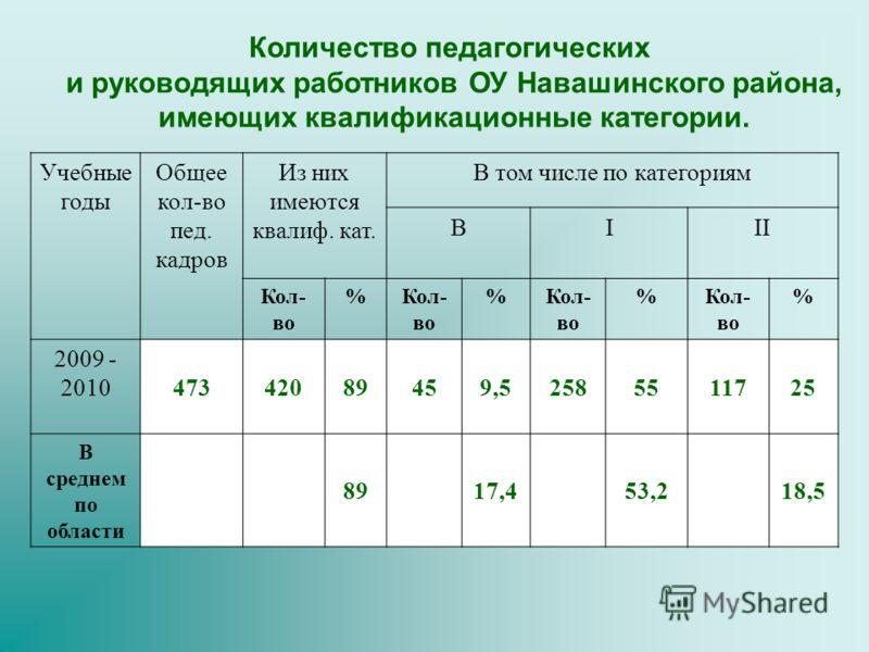 Количество педагогических и руководящих работников ОУ Навашинского района, имеющих квалификационные категории. Учебные годы Общее кол-во пед. кадров Из них имеются квалиф. кат. В том числе по категориям ВIII Кол- во % % % % 2009 - 2010 47342089459,52