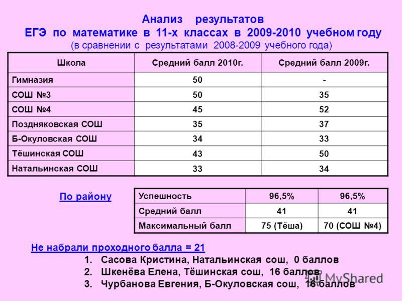 Анализ результатов ЕГЭ по математике в 11-х классах в 2009-2010 учебном году (в сравнении с результатами 2008-2009 учебного года) ШколаСредний балл 2010г.Средний балл 2009г. Гимназия 50- СОШ 3 5035 СОШ 4 4552 Поздняковская СОШ 3537 Б-Окуловская СОШ 3