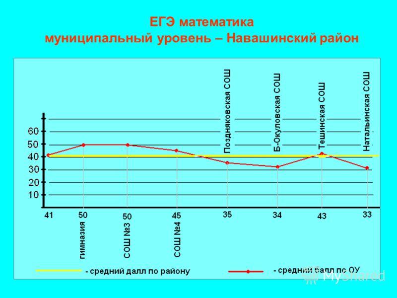 ЕГЭ математика муниципальный уровень – Навашинский район