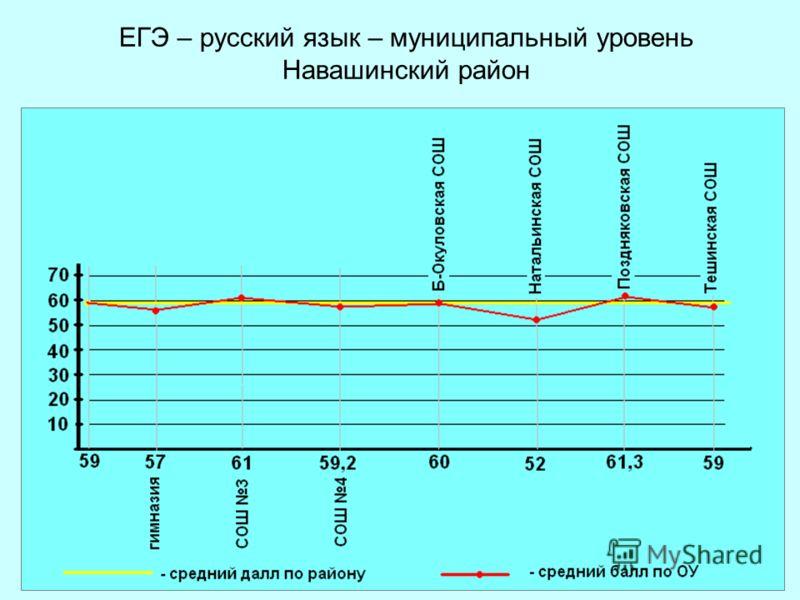 ЕГЭ – русский язык – муниципальный уровень Навашинский район