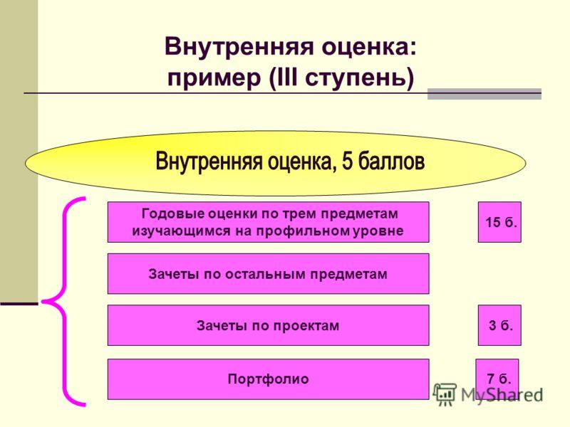 Годовые оценки по трем предметам изучающимся на профильном уровне 15 б. Зачеты по остальным предметам Зачеты по проектам 3 б. Портфолио 7 б. Внутренняя оценка: пример (III ступень)